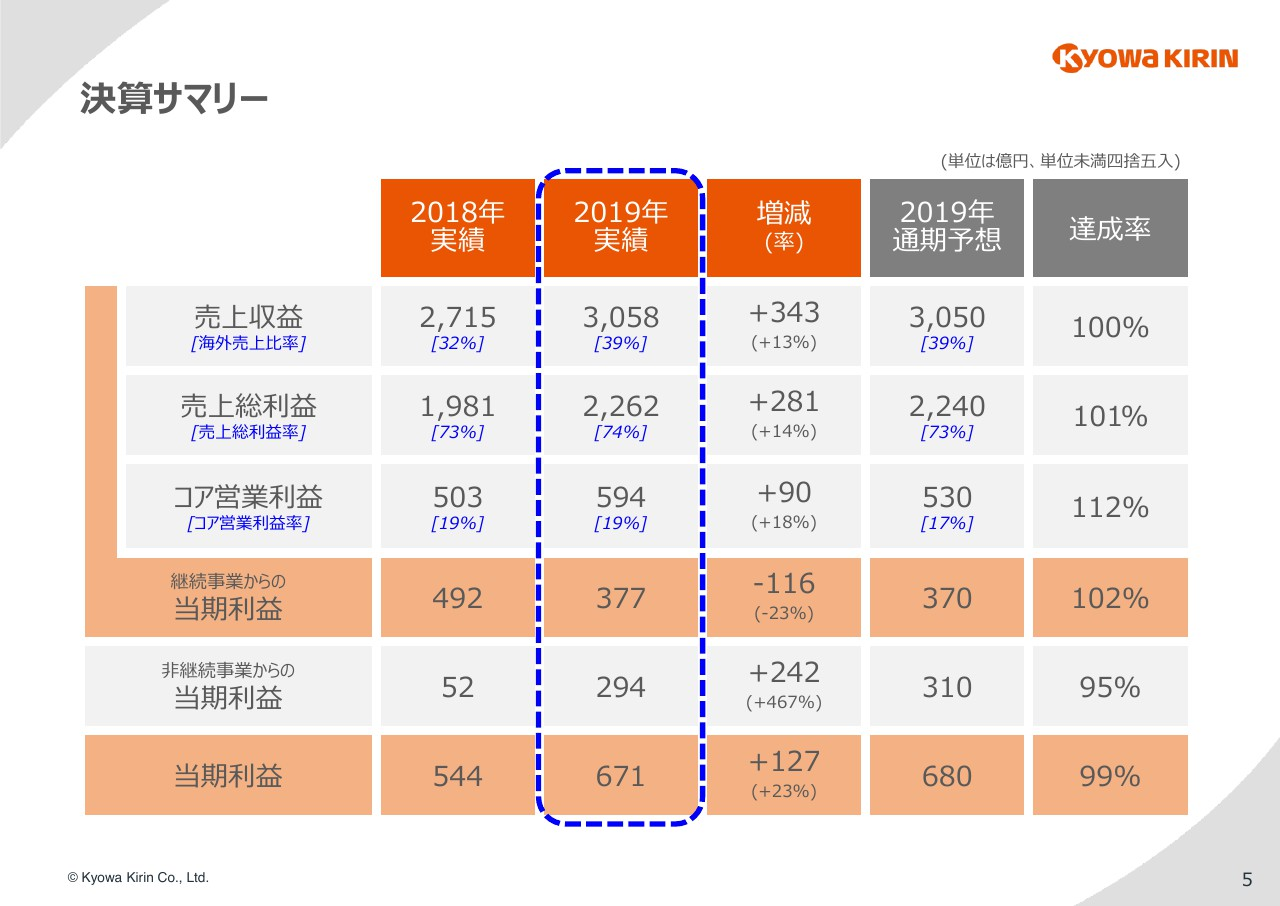 キリン 協和 【2021最新版】協和キリンの平均年収は878万円!