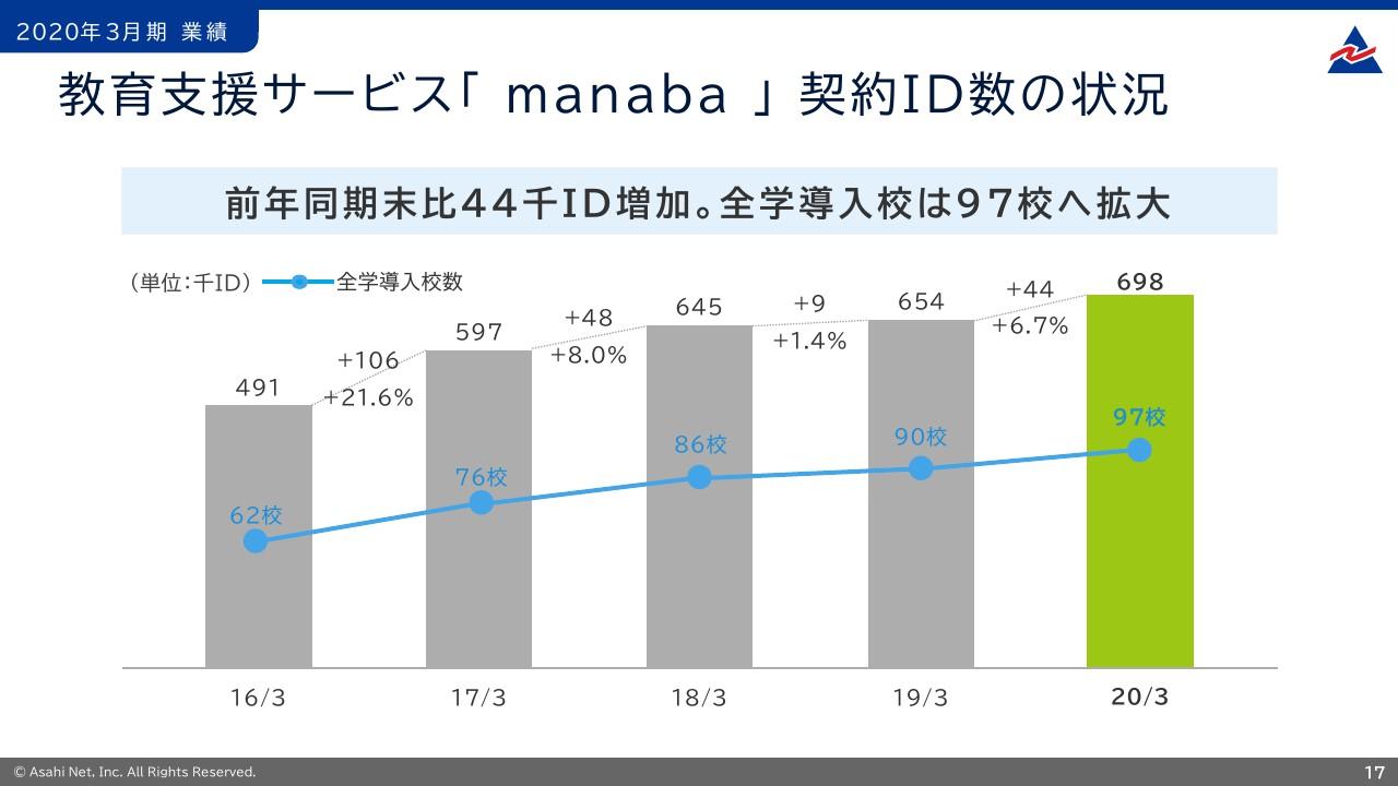 Manaba 鳥取 大学