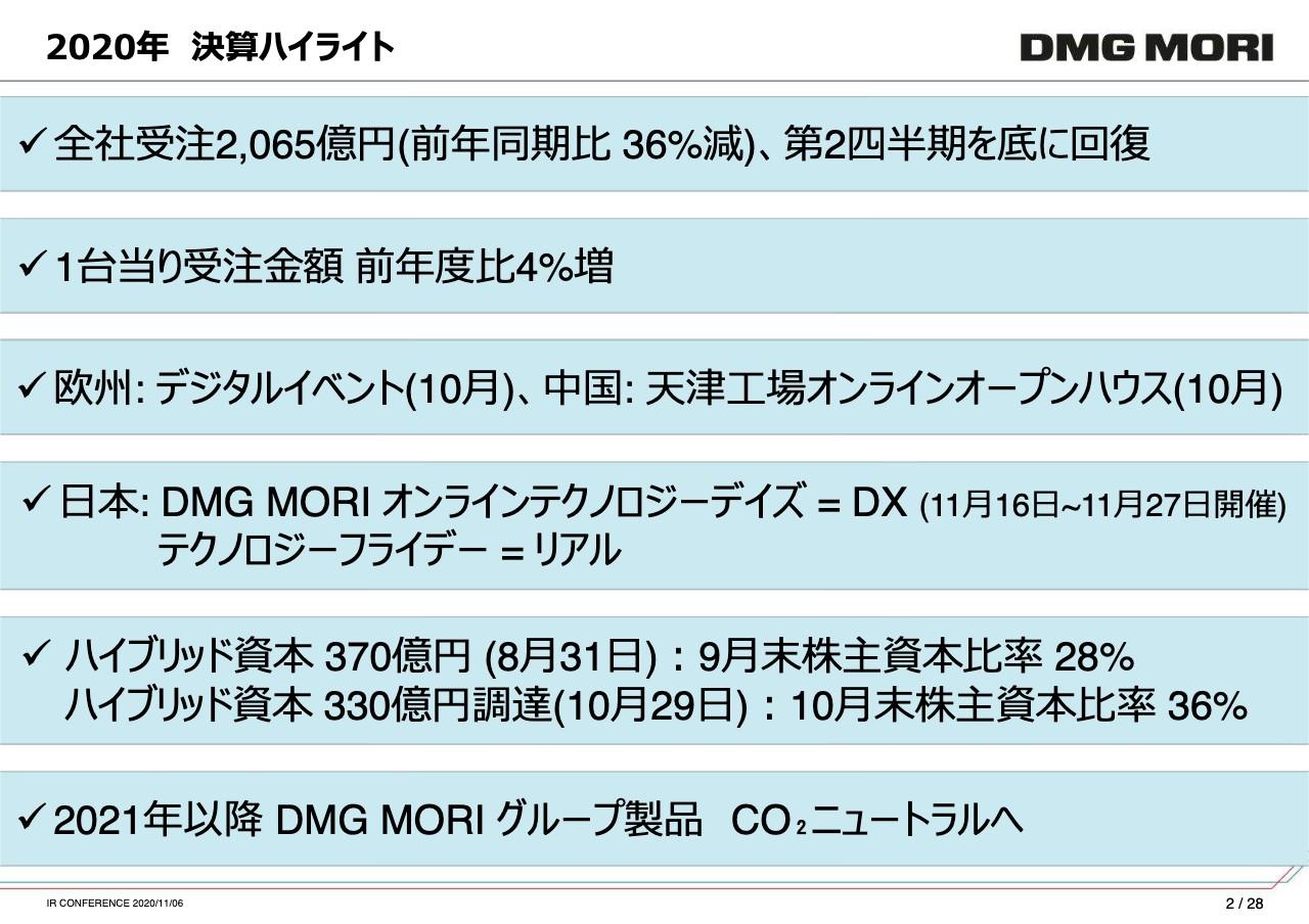 森 株価 dmg 精機