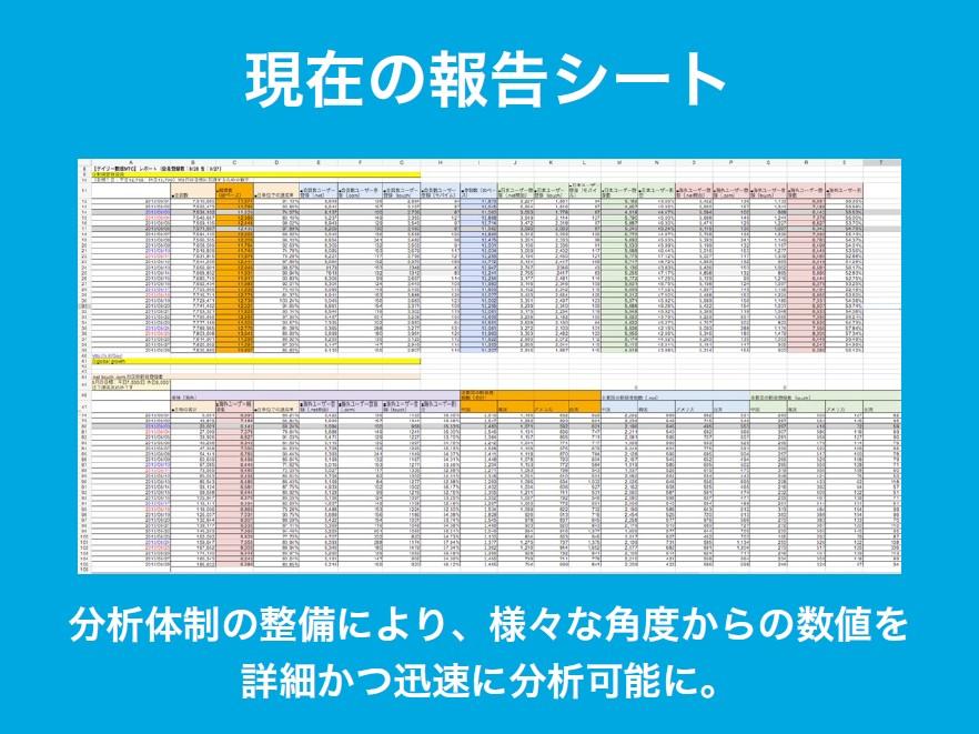 現在の報告シート