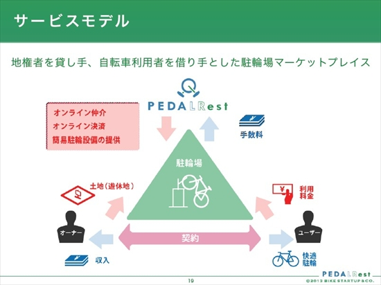 pedalistサービスモデル_R