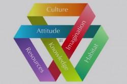パズルが得意な人には解けない–真のクリエイティブを象る、6つの要素とメビウスの輪