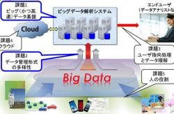 """データベース研究者から見た""""ビッグデータ""""の意義 「HadoopもNoSQLも邪道だけど…」"""