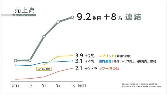 売上高9兆円超、前期比8%増 ソフトバンク2015年度の業績ハイライト- 株主総会全文