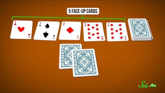 ポーカーでAIが人間に勝利することの、なにが凄まじいのか