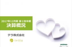 テラ、第2四半期の売上高39.2%減 細胞医療における症例数減少で