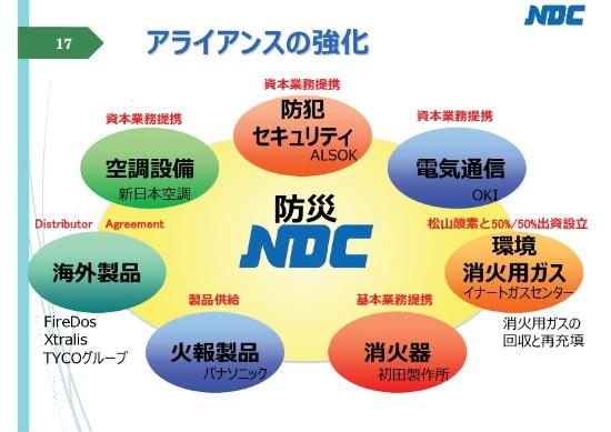 ndc4q-017