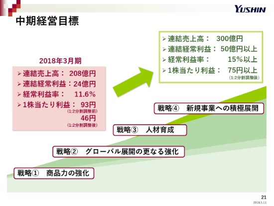 yushin4q-021