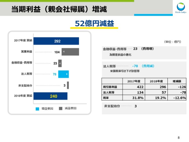 daiichisankyo20191q-008