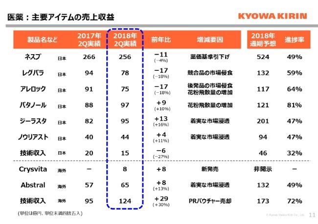 kyowakirin20182q-011