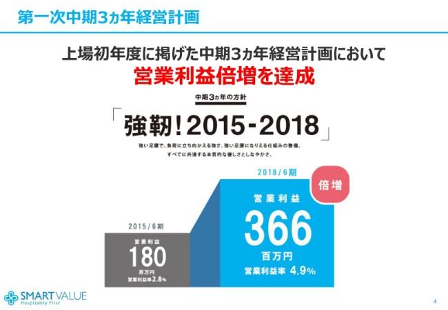 smartvalue20184q (4)