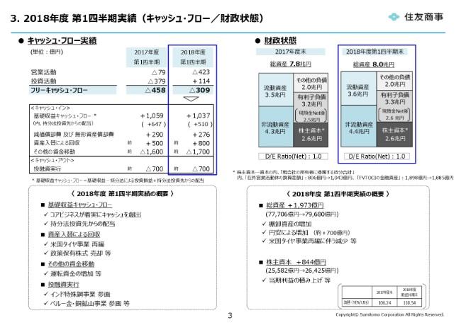 sumitomoshoji20191q (3)