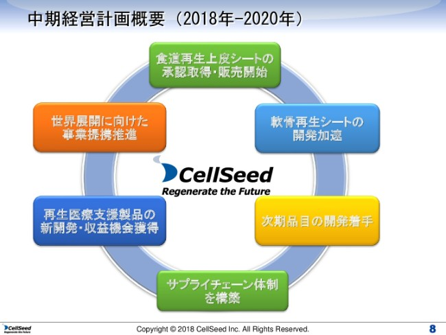 cellseed20182q (8)