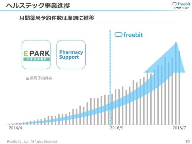 freebit20191q-035
