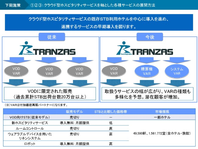 tranzas20192q-021