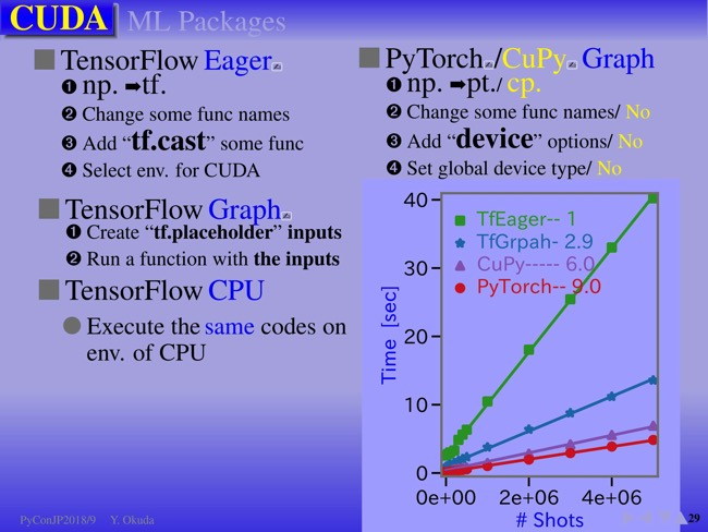Numba・TensorFlow・Dask…ライブラリごとに比較するPython高速化