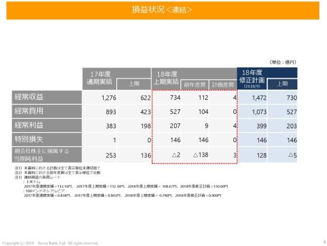 7bank20192q-004
