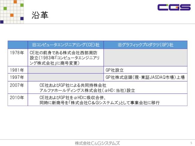cgs20182q-005