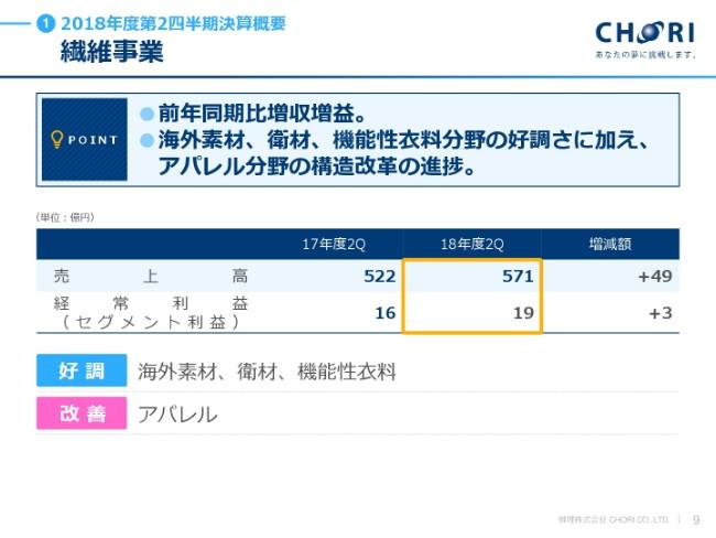 chori20182q_new (9)