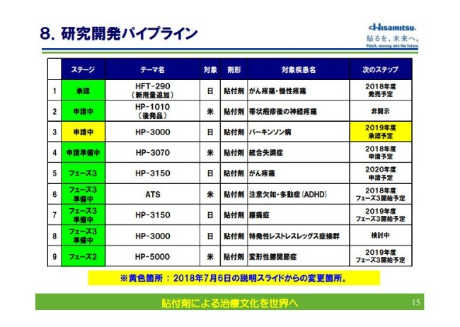 hisamitsu20192q_015