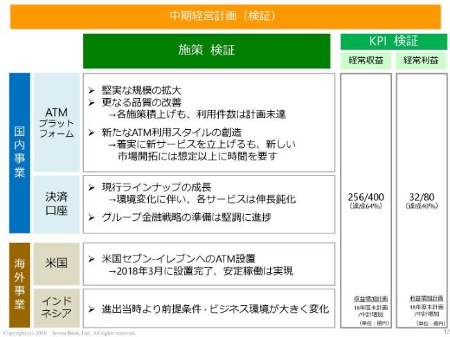 7bank20192q-012