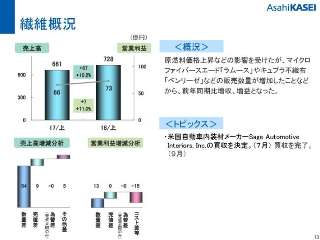 asahikasei20192q-013