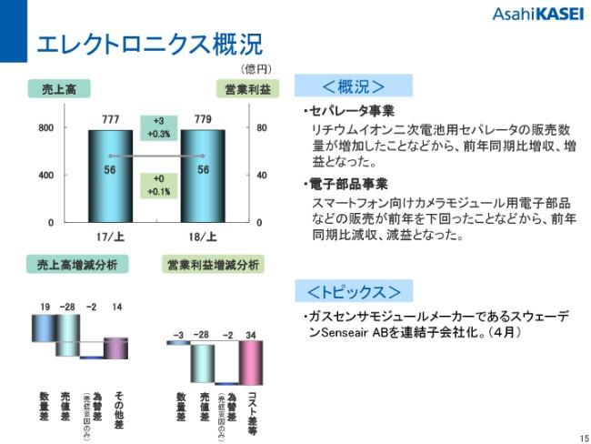 asahikasei20192q-015