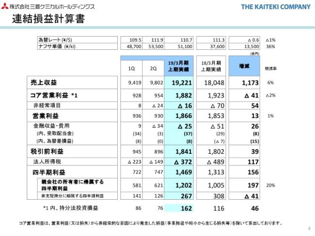 三菱ケミカルHD、上期売上収益は1.9兆円 中間配当を前回公表 ...