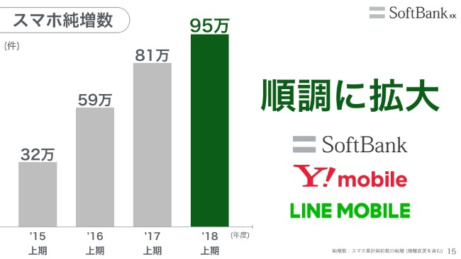 softbank20192q (15)