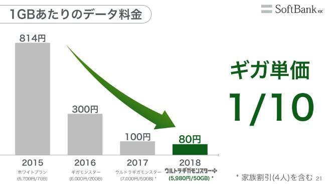 softbank20192q (21)