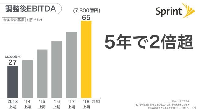 softbank20192q (44)