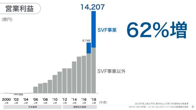 softbank20192q (6)