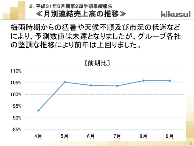 kikusui20192q-011