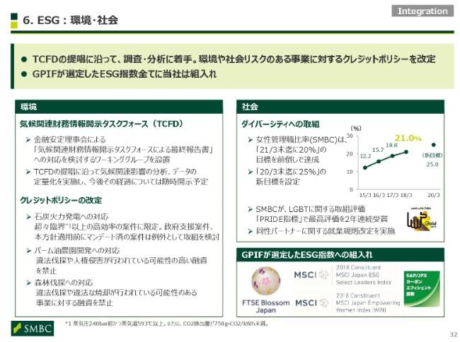 smbc20192q-032