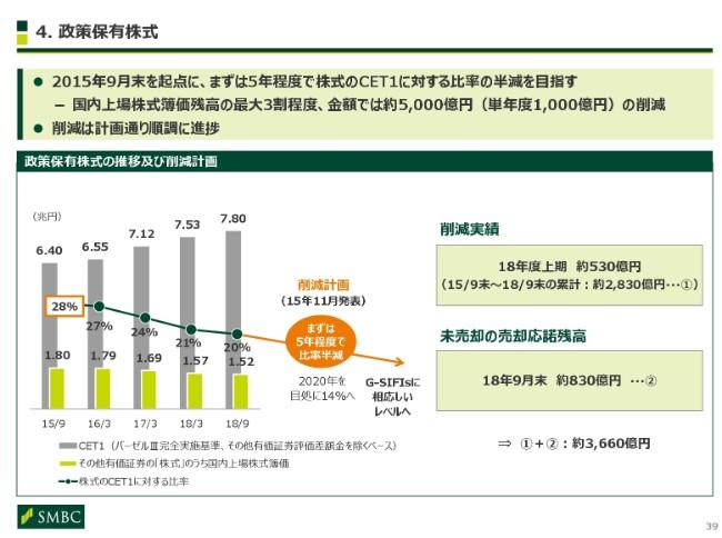 三井住友FG、上期純利益は前年比525億円増 通期業績目標比進捗 ...