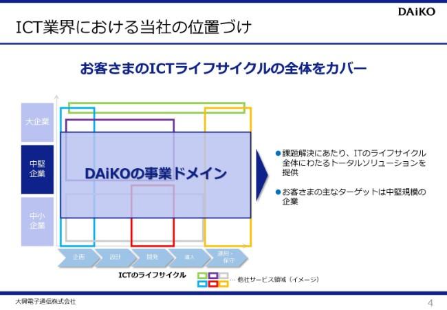 daiko20192q (4)