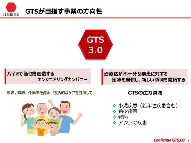 gts20192q-003