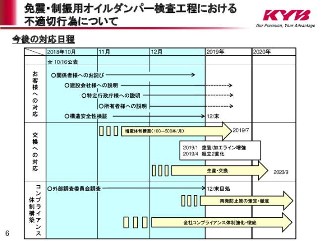 kyb20192q-006