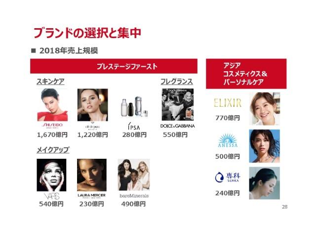 shiseido20184q-028
