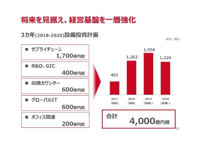 shiseido20184q-034