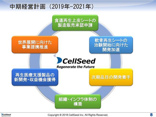 cellseed (8)