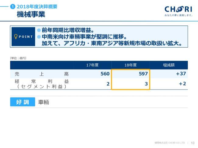 chori20194q (10)