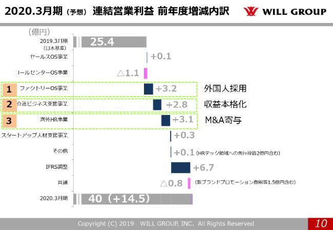 willgroup20194q (10)