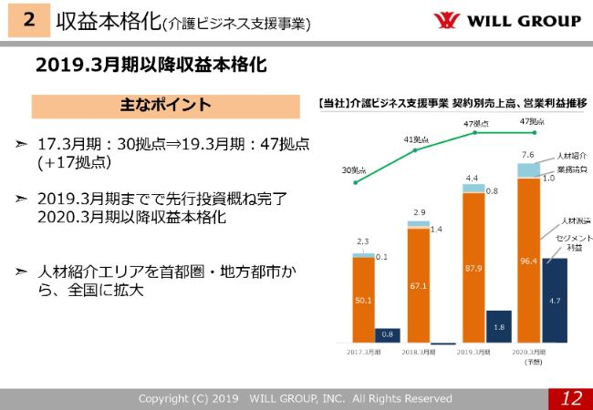 willgroup20194q (12)