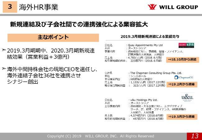 willgroup20194q (13)