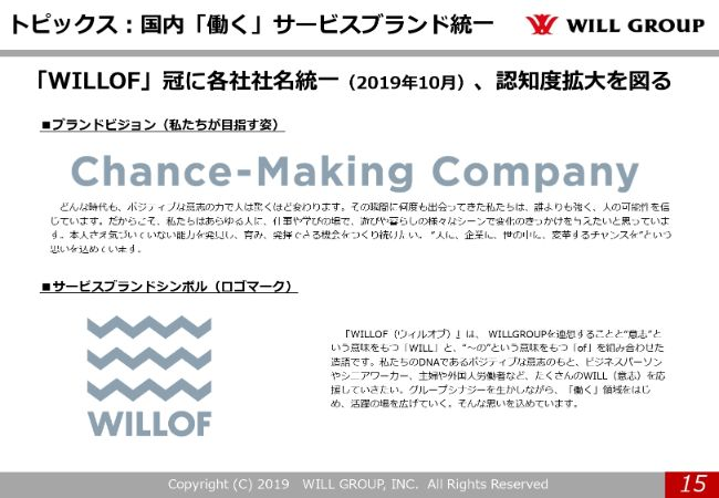willgroup20194q (15)