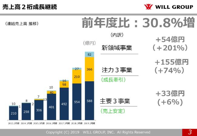 willgroup20194q (3)