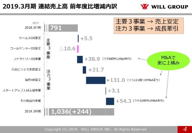 willgroup20194q (4)