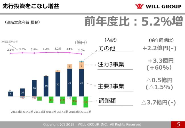willgroup20194q (5)