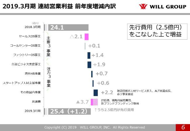 willgroup20194q (6)